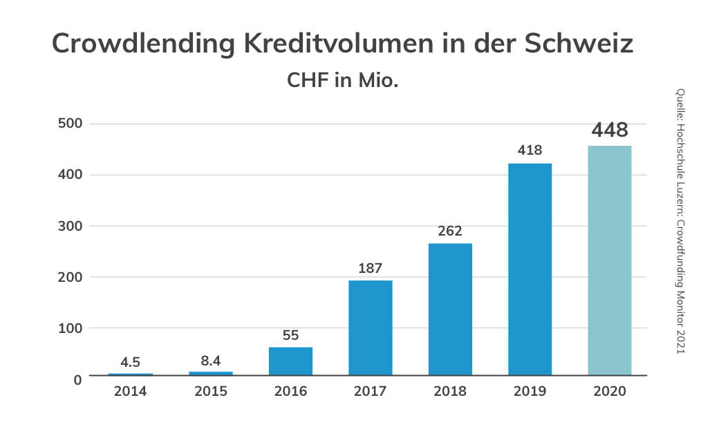 Volumenzuwachs Crowdlending in