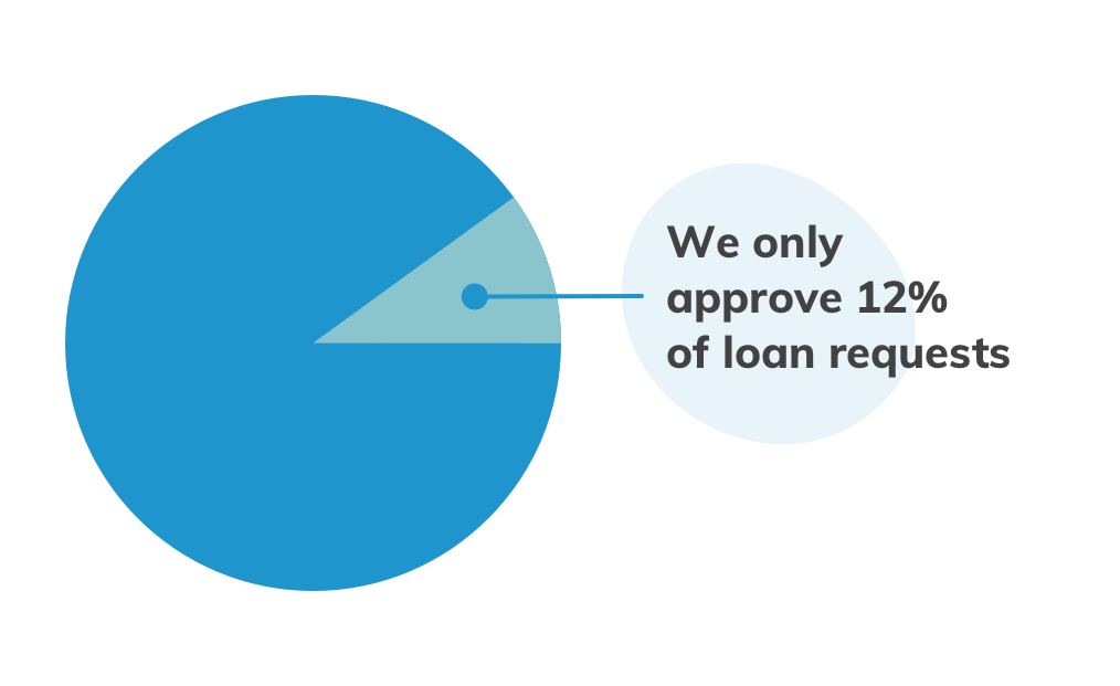 Only 15% of loan requests get approved