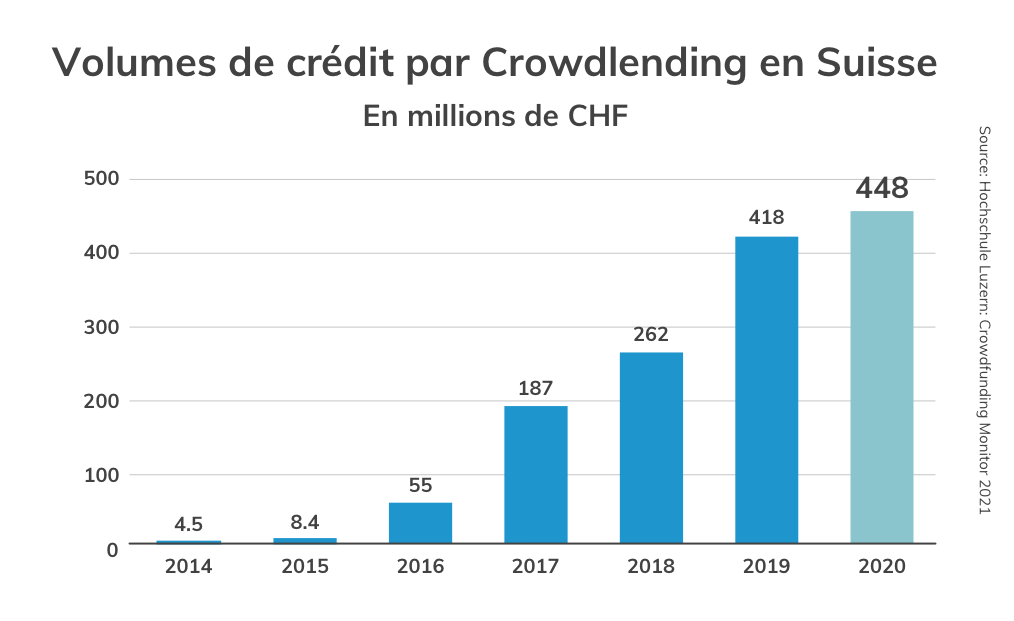 Growth Crowdlending Volume rate