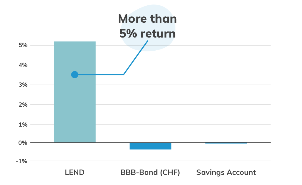 High return at LEND compared to BBB bond or savings account